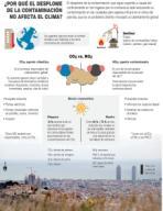 El desplome de la contaminación que sigue cayendo a causa del confinamiento en los hogares por el coronavirus está reduciendo la contaminación en las ciudades pero apenas influirá en el clima del planeta, que es un problema ...